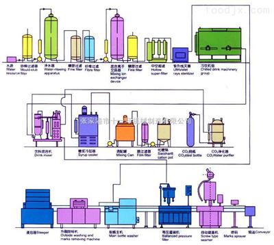 碳酸飲料(含氣飲料)整套生產設備及工藝