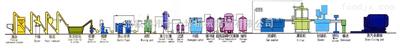 豆奶、蛋白飲料整套生產設備及工藝
