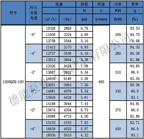 QZB卧式潜水轴流泵供应商_报价_安装说明示例图4
