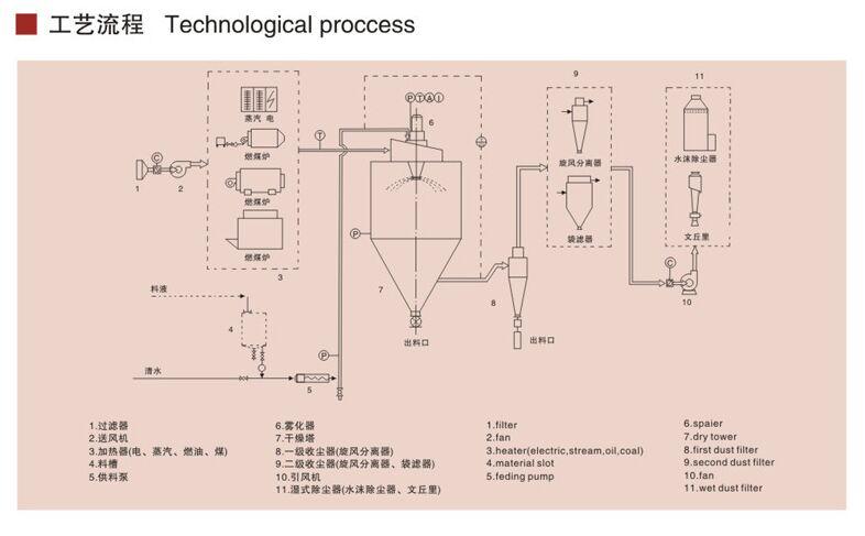 LPG喷雾干燥机结构图