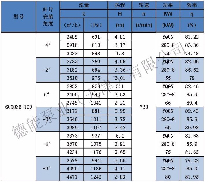 潜水轴流泵参数表分_页面_19.jpg
